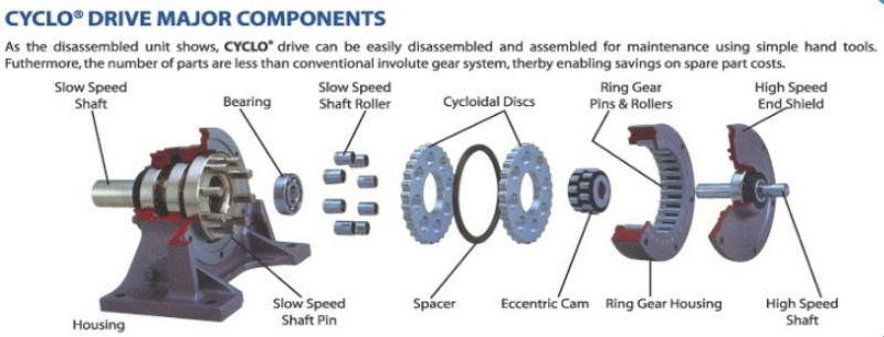 cấu tạo đầu giảm tốc tải nặng Cyclo
