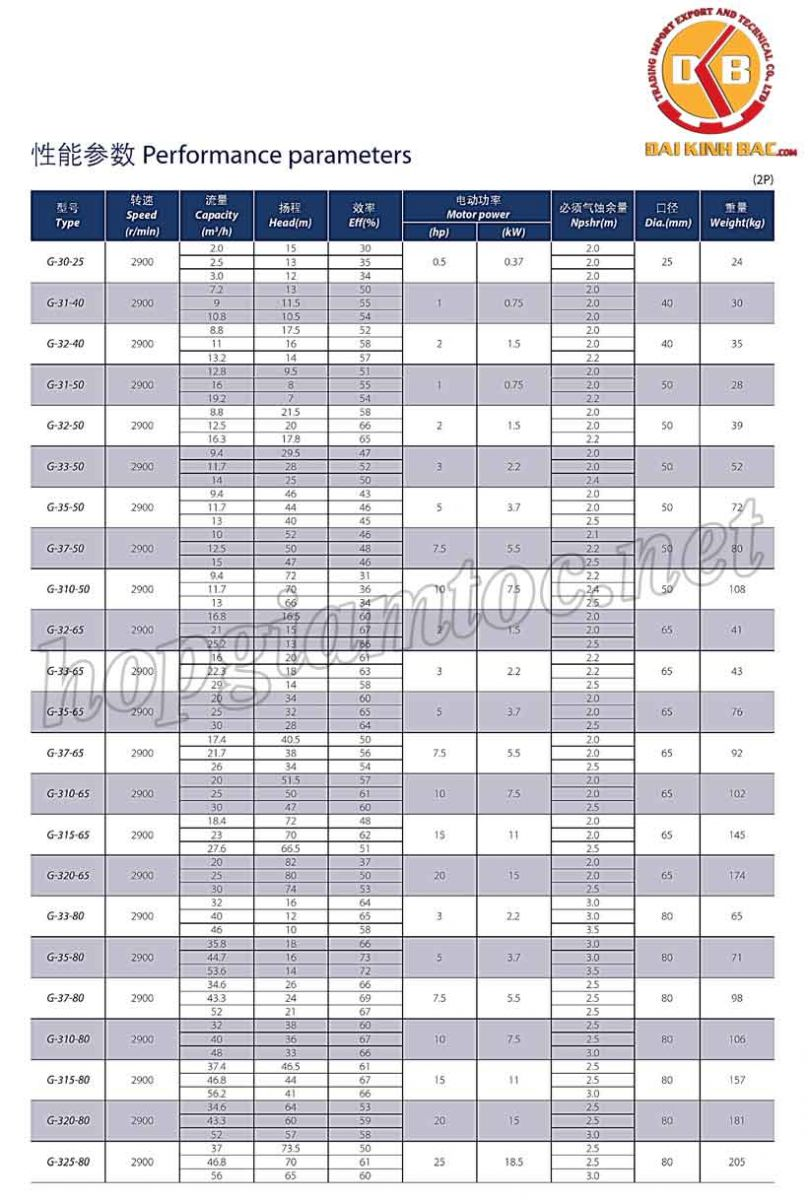Catalog bơm nước Teco G-30-25-2P-0.5Hp-0.37kw