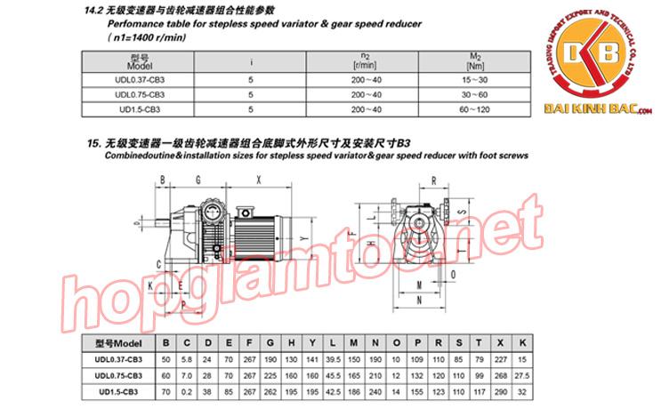 Thông số kỹ thuật của mô tơ điều tốc bằng tay 44~200